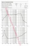Gw-1507A 15 Zoll-Berufslautsprecher, Baß-Lautsprecher