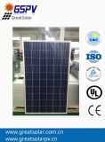 Vendita calda! 250W Poly Solar Panel, Price Per Watt Solar Panels,