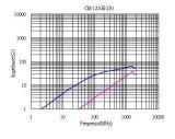Экстренный выпуск EMI оборудования поверхности стыка USB3.1 высокочастотного дросселя единого режима, 1.2mm*1.0mm*0.9mm (0504), SMT, выключение Frequency~10GHz, Impedance=25ohm@100MHz