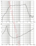 12 Neodym-Fahrer Gw-1202na, Qualitäts-Lautsprecher des Zoll-500W