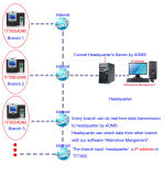 Service et contrôle d'accès de temps d'empreinte digitale avec le WiFi (TFT800/WiFi)