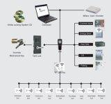 ヨーロッパの標準電子RFIDのキーレスホテルの部屋のカードキーのドアロックシステム