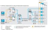 Ölfreies Oil Less Roctary Screw Air usw. Pump Compressor