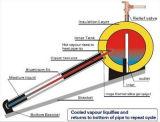 Calefator de água solar pressurizado compato da tubulação de calor