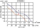 вентилятор DC термо- пластмассы 172X150X38mm усиленный стеклом осевой