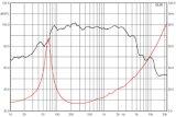 woofer van de Luidspreker 300RMS van de Duim 12m300 -12 het Compacte Professionele