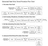 Hochspannung-heißer eingetauchter galvanisierter Stahldraht-Strang-Spanndraht