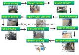 機械またはビスケットの低下機械を形作るKhのセリウムの公認のビスケット