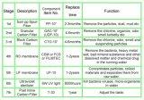 De Patroon van de Filter van het water (gac-10B) voor RO Ststerm
