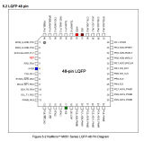 Integrierte Schaltung des Arm-Rinde-32-Bitmikrocontroller-IS M058LAN