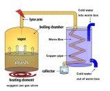 Kingsunshine 10L/3gal todavía se dirige la destilación de cobre del crisol del destilador de Alocohol del alambique