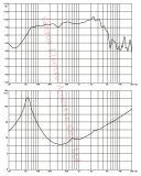 """Altavoz para bajas audiofrecuencias del neodimio de Gw-102na 10 """", altavoz profesional 350W,"""