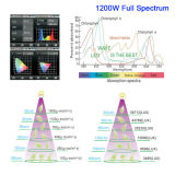Noahs 시리즈 1200W LED는 실내 플랜트 Veg와 꽃을%s 가벼운 21050lm 가득 차있는 스펙트럼을 증가한다