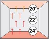 Sistema de calefacción eléctrico de suelo del VDE con el termóstato del sitio