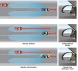 Veicolo Blind Spot Detection (BSD) guida Assist posteriore e laterale Detection System