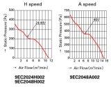 koelVentilator van de Drijvende kracht DC20070 van de Huisvesting van het Aluminium van 200X200X70mm de Plastic