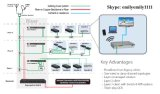 G. Hn IP DSLAM/G.는 또는 Eoc/Docssis/Rfog/ADSL/VDSL 단식한다