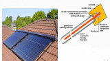 Collecteur thermique solaire fendu de chaufferette de Heatpipe de pression