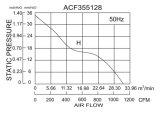355*355*118mm Aluminium druckgegossene EC-Ventilatoren