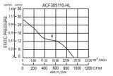 ventilatori di EC fusi sotto pressione alluminio di 305*305*110mm