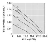 Ventilador de refrigeração elevado da impedância DC7010 do ar para o ambiente de alta temperatura