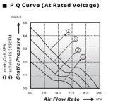 Охлаждающий вентилятор DC для СИД