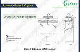 Klasse II het Chemische Schone Biologische Kabinet van de Veiligheid