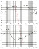 Gw-105na 10 Zoll-gute Leistung Professiona Bauteil-Lautsprecher