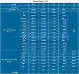 99.9% Polvo de la tierra rara del óxido Y2o3 del itrio