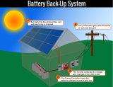 18V 24V 220W 230W Photovoltaic PV van Zonnepanelen Module