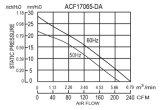 170*170*65mm Aluminium druckgegossene EC-Ventilatoren