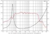 Berufsaudio des Zoll-14b300-13.5 des Vertrags-300W AES