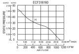 Diameter316X160mm EC-schwanzloser Bewegungsenergiesparender Ventilator Ec316160