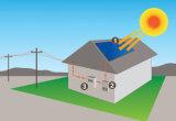 supporto di sistema completamente solare del comitato del tetto 10kw/20kw/30kw