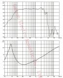 """Специальный конус бумаги патента, 15 """" Woofer неодимия 700W RMS---Gw-1502na, конус углерода"""