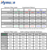 CNC láser de fibra Máquina de corte aplicado a la electrónica