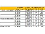 la batería de ion de litio de 12V 28.6A substituye para la batería de plomo 10A