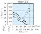 172mmx172mmx50.8mmアルミニウムハウジングのプラスチックインペラーDCの軸ファン
