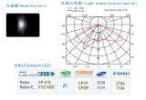 LED Street Light/Lamp Module Lens con 28 (4*7) LED di XPE/Xte 3535 3030 (Polarized Light)
