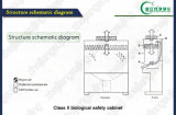 Manufactory шкафа безопасности шкафа безопасности типа II биологический биологический