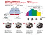Lm-nasser Mischer-granulierende Maschine mit Treffen GMP-Standards