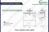 정리하십시오 의학 생산 (BSC-1600IIB2)로 생물학 안전 내각을