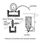 Fibra de aço colada concreta com a extremidade enganchada