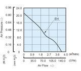 шаровой подшипник 100mmx100mmx38mm, вентилятор подталкивания DC10038 давления осевой