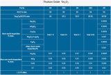 Óxido nano del tulio del polvo TM2o3