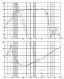 700W het Woofer van het Neodymium GW-1505na 15inch met de Rol van de Stem van 3 Duim, Luidspreker