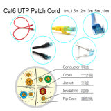 Кабель связи сети кабеля LAN CAT6 UTP/FTP/STP/SFTP