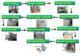 KH-Cer-anerkannte Kekserzeugung-Geräte