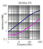 0603インピーダンス: 67ohm @100MHzのUSB2.0/IEEE1394シグナルライン、IDC=300mA、Dcr= 0.30&Omegaのための共通のモードのチョーク; 最大。 サイズ: 1.6mm *0.8mm