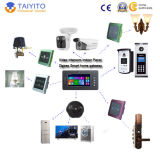 Taiyito Smart Home System Technology Manufacturer mit Zigbee Wireless